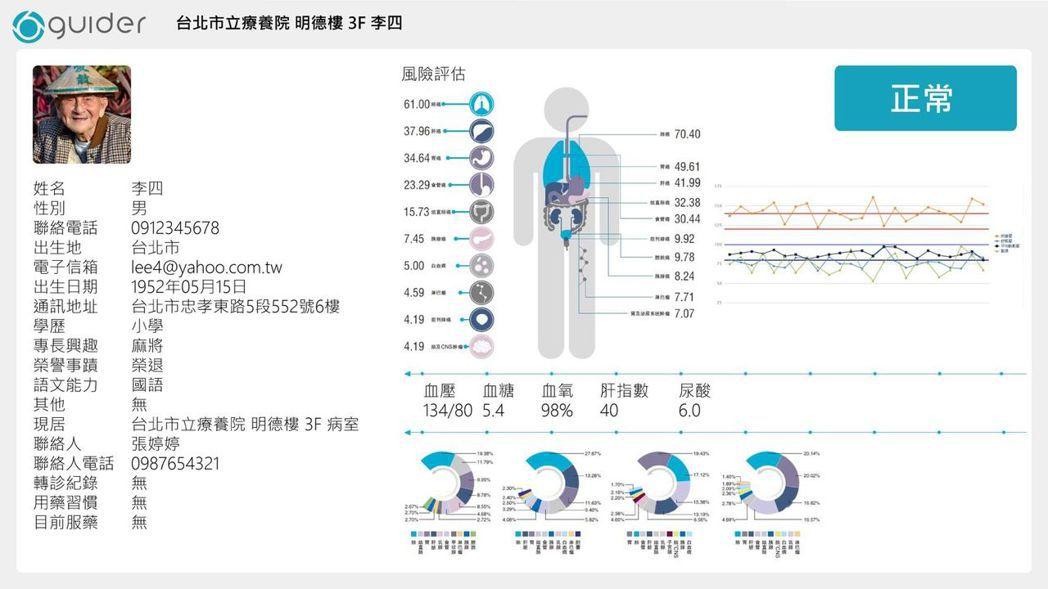 蓋德科技已建立健康養老大數據平台。蓋德科技。/提供