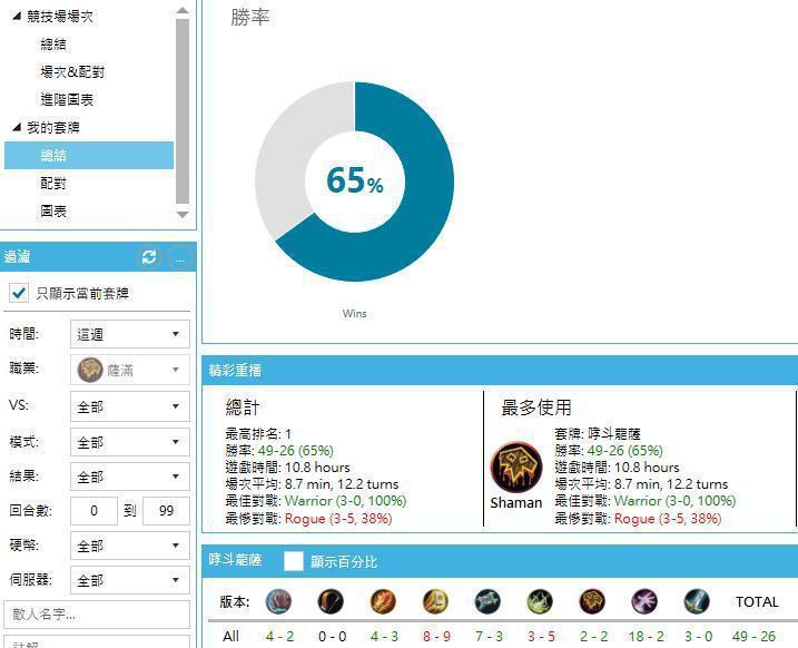 改版前哮斗薩R5~傳說勝率統計。