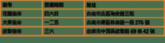 ▲三大台南夜市一覽表