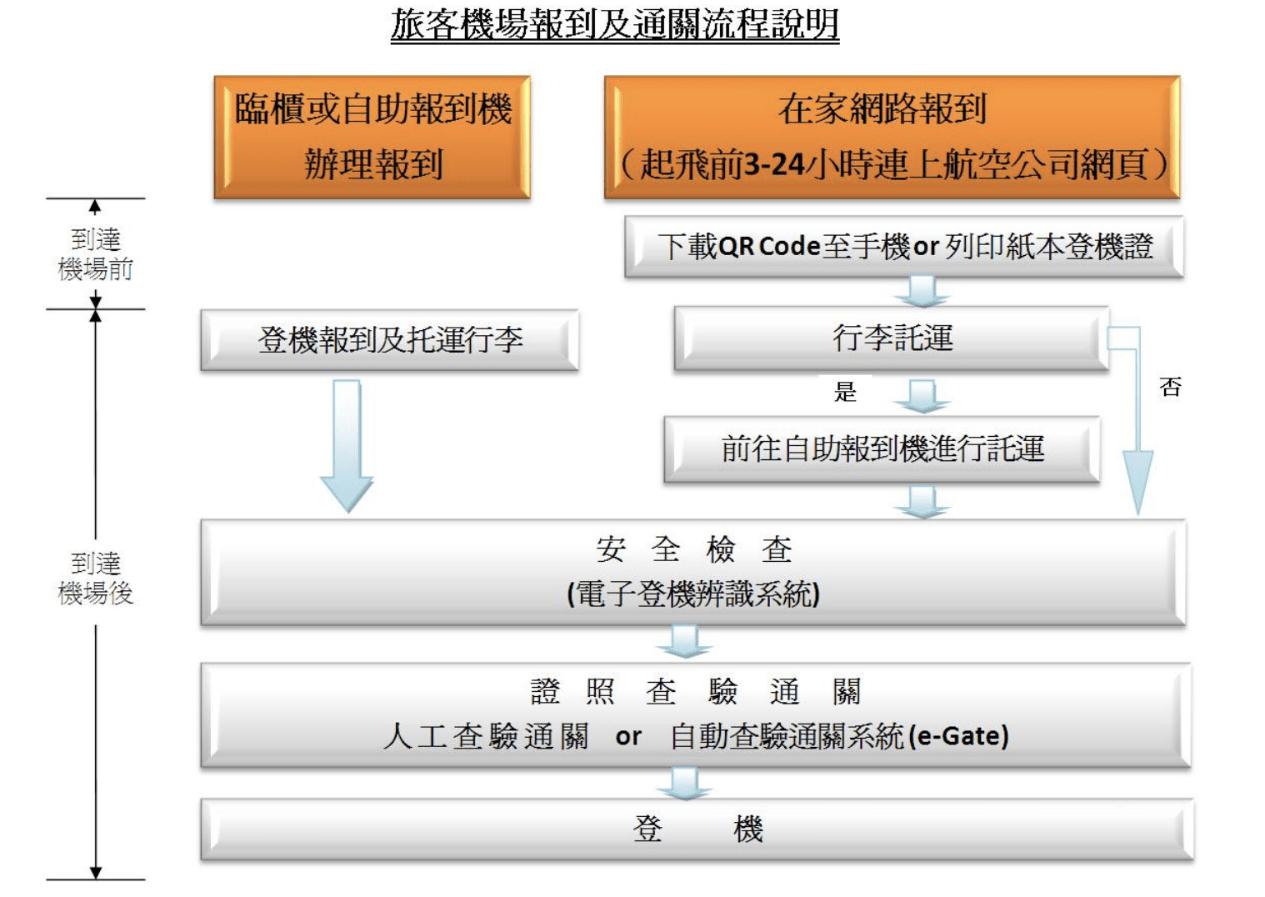 自動查驗通關系統 官網