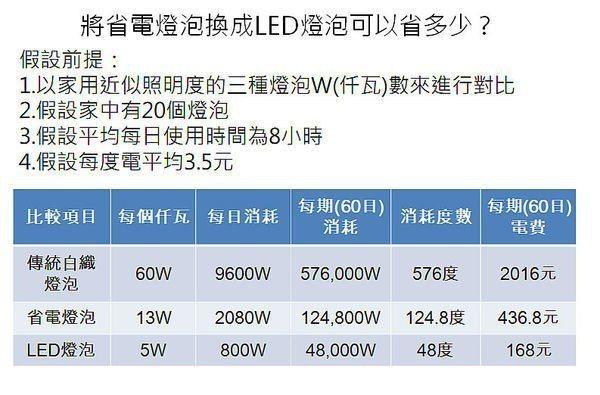 將省電燈泡換成LED可省多少?圖取自省錢達人張偉明部落格