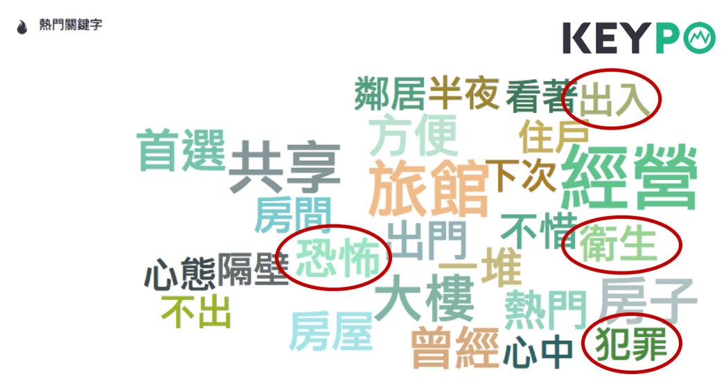 (圖一)違法、非法「日租套房」的《KEYPO大數據關鍵引擎》的網路熱門關鍵字(觀...
