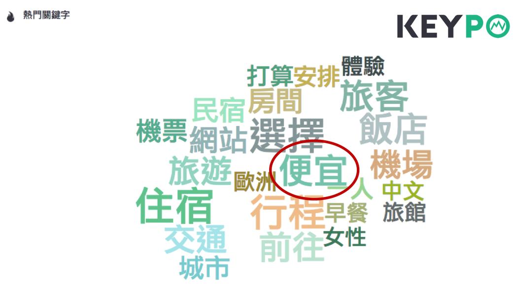 (圖三)針對「旅費」的「日租套房」網路熱門關鍵字調查。image source:...