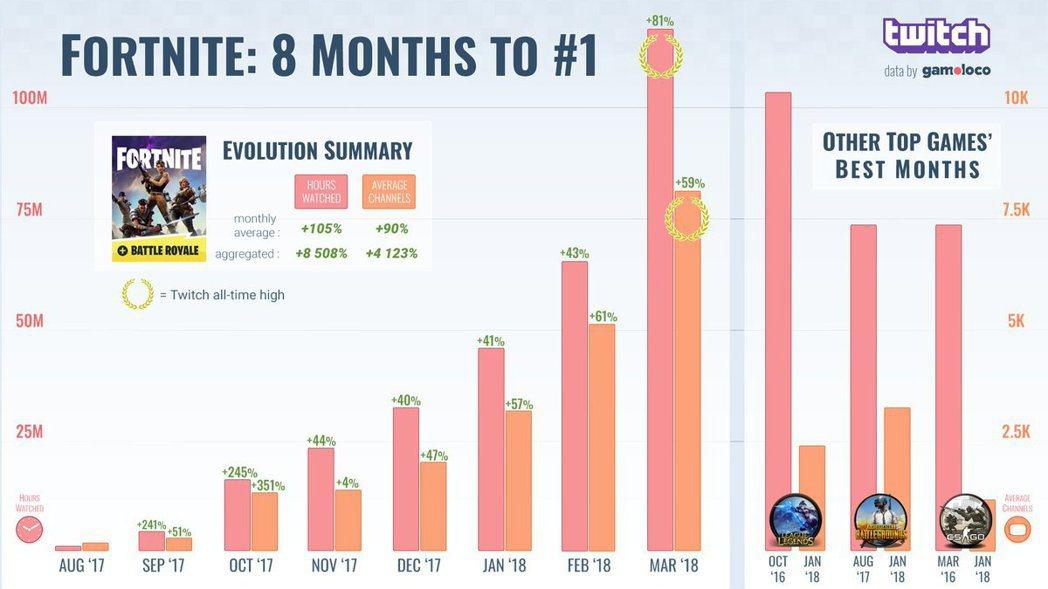 《Fortnite》直播觀看數已在Twitch稱霸8個月。
