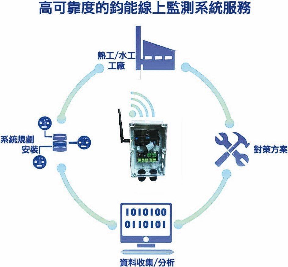 鈞能的蒸氣能耗監控管理系統示意圖。 鈞能/提供