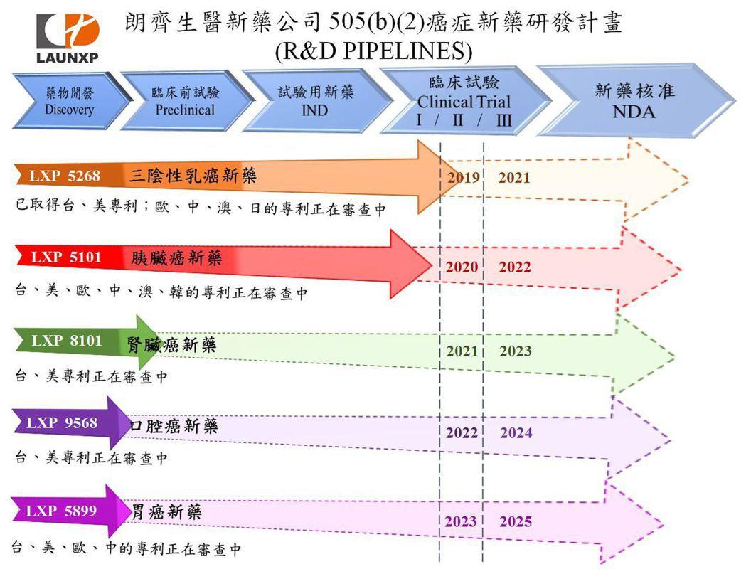 朗齊生醫定位為「抗癌藥物應用篩選平台及新適應症IP授權/開發公司」,運用LXP ...