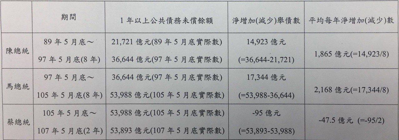 陳水扁、馬英九、蔡英文三任總統舉債情形。圖/財政部提供。
