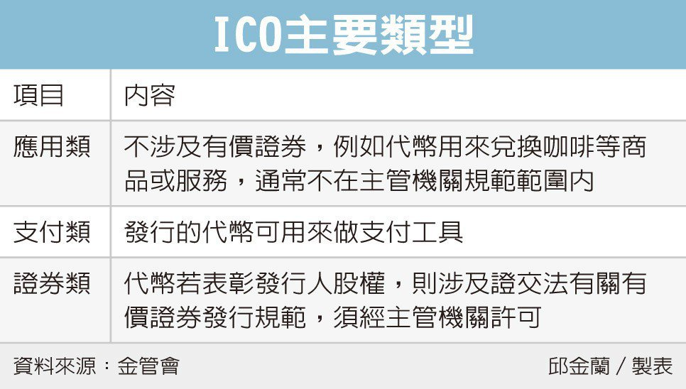 立委提議  ICO納入創櫃板 | 金融脈動 | 金融 | 經濟日報