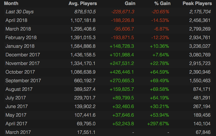 《絕地求生》玩家人數這幾個月來直直落。
