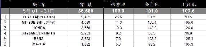 台灣107年5月車市銷售排行。
