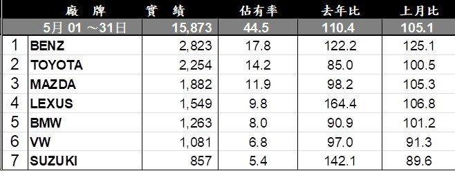 台灣107年5月進口車銷售排行。