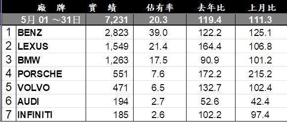 台灣107年5月豪華車銷售排行。