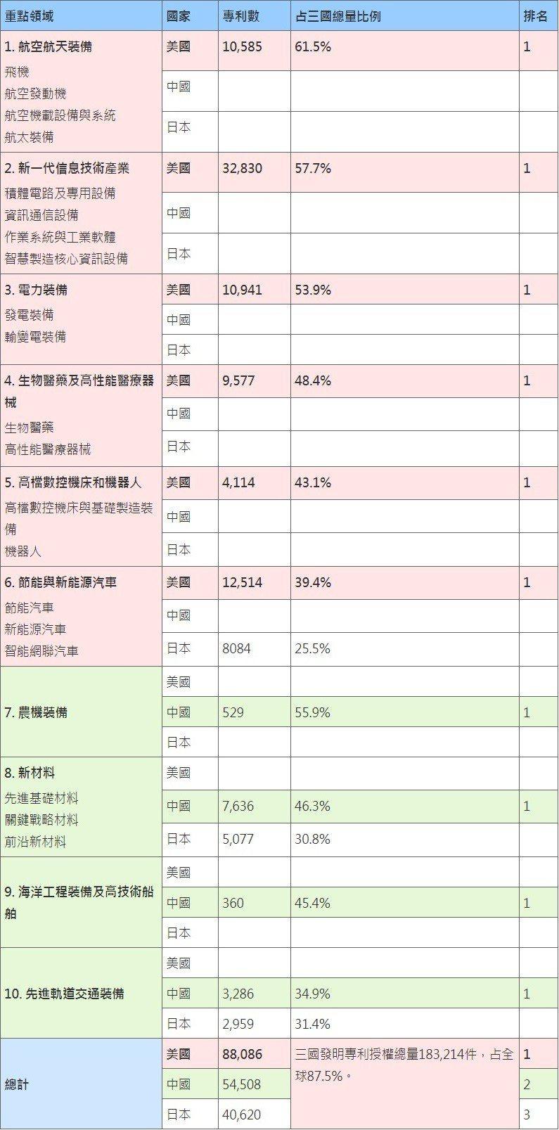 表1. 中國、美國及日本三大主要經濟體於《中國製造2025》十大技術領域發明專利...