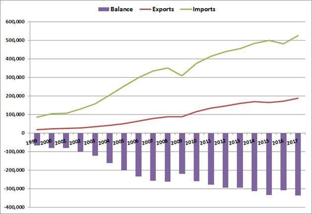 圖1:1999年~2017年美國對中國進、出口與貿易赤字變化(單位:百萬美元) ...