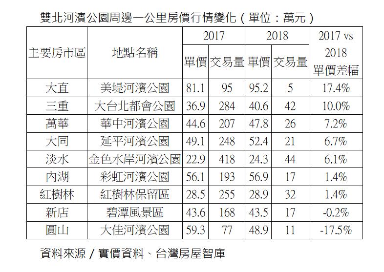 資料來源:實價資料、台灣房屋智庫