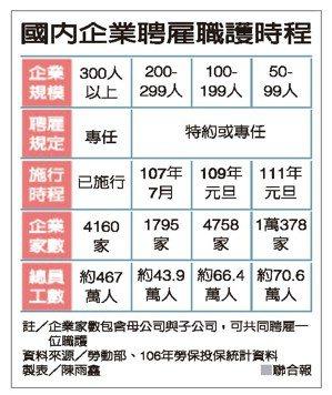 國內企業聘雇職護時程 資料來源/勞動部、106年勞保投保統計資料 製表/陳雨鑫
