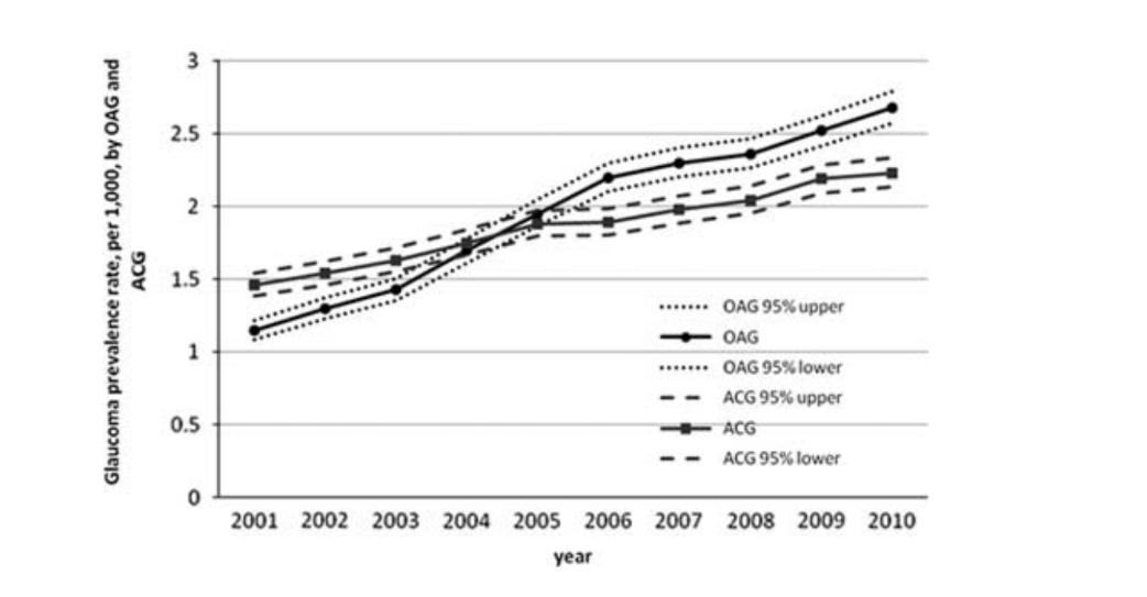 圖為2001年至2010年青光眼盛行率,約莫在2005年,隅角開放型青光眼(OA...