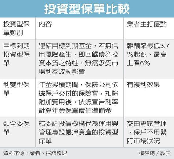 投資型保單比較 圖/經濟日報提供