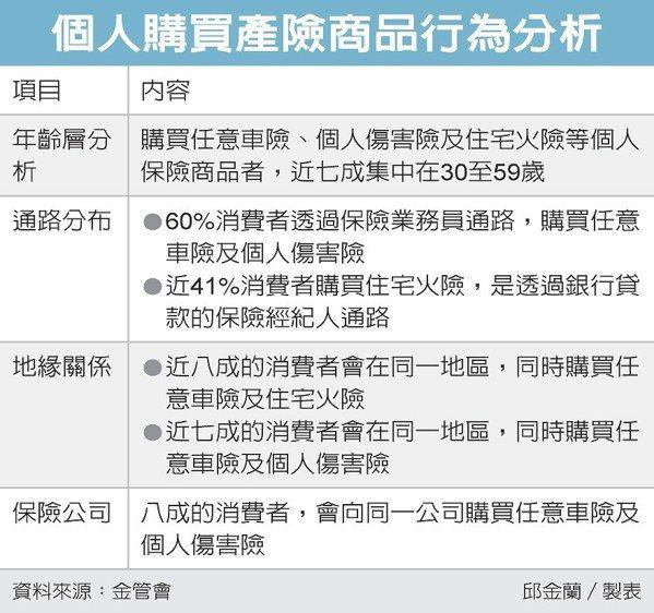 個人購買產險商品行為分析 圖/經濟日報提供
