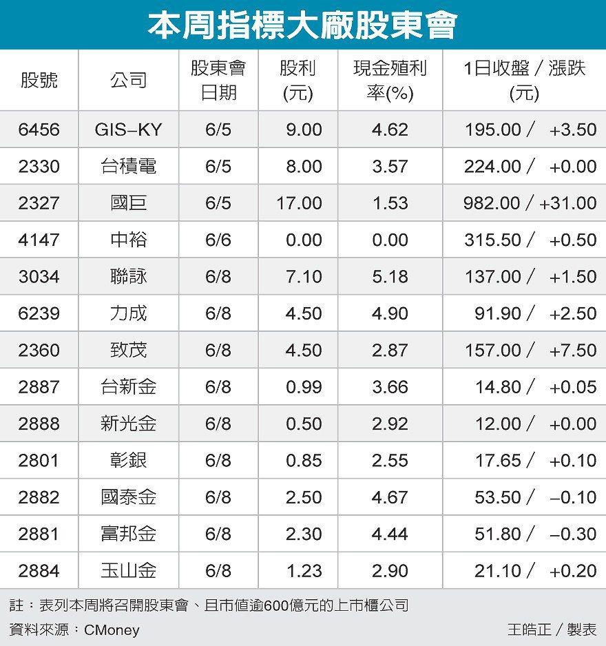 本周指標大廠股東會 圖/經濟日報提供