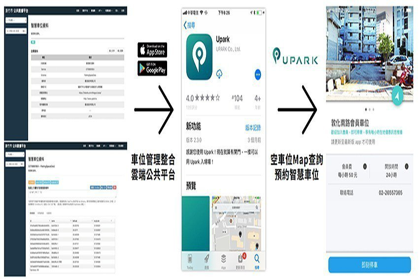 UPARK加入華碩物聯網生態圈,補足智慧城市最後一環。 UPARK/提供