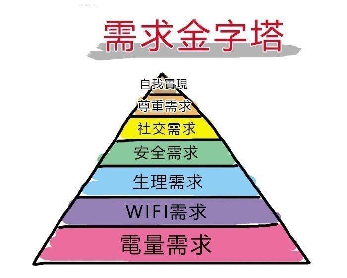 最新版(偽)馬斯洛需求金字塔 圖片來源/神拉一筆