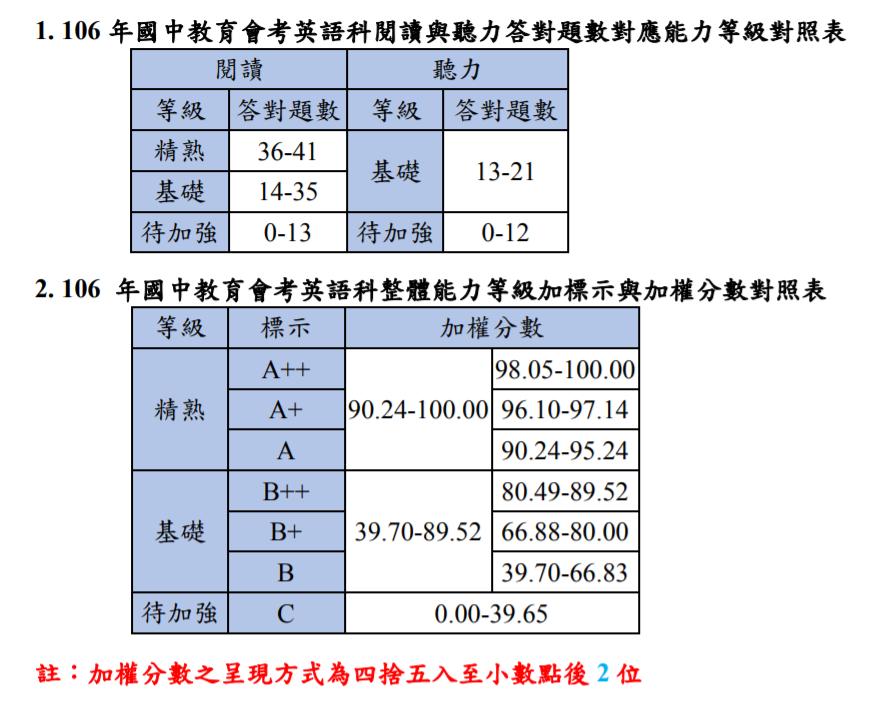 英文因有非選擇題,必須參照答對題數後加權計算。圖/取自國中會考網站