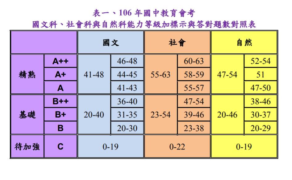 心測中心今公布各科答對題數對照級分表,考生根據對照表,就可預估會考成績及落點。圖...
