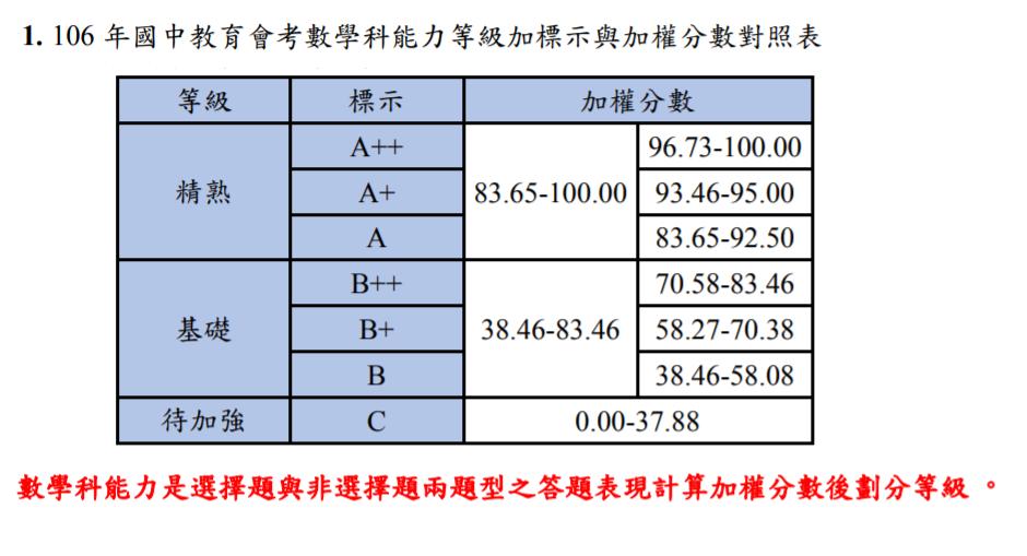 數學科因有非選擇題,必須參照答對題數後加權計算。圖/取自國中會考網站