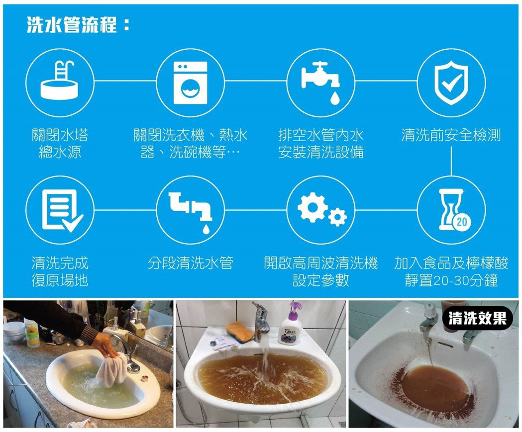 雅銳科技水管清洗技術流程。 圖/雅銳科技提供。