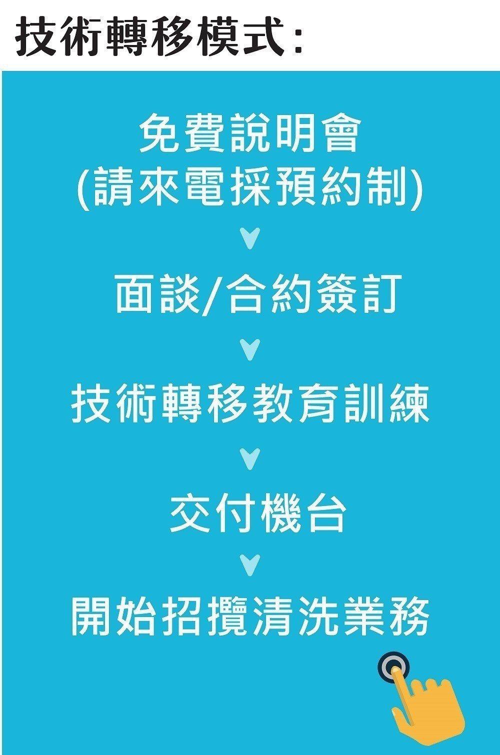 圖/雅銳科技提供技術轉移模式。 圖/雅銳科技提供。