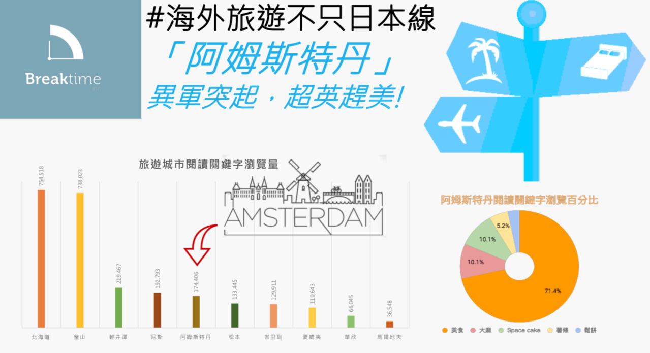 旅遊規劃大翻盤,不再只愛日本了,阿姆斯特丹好像很迷人!? 富盈數據/提供