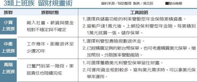 三類上班族留財規畫術。 聯合晚報提供