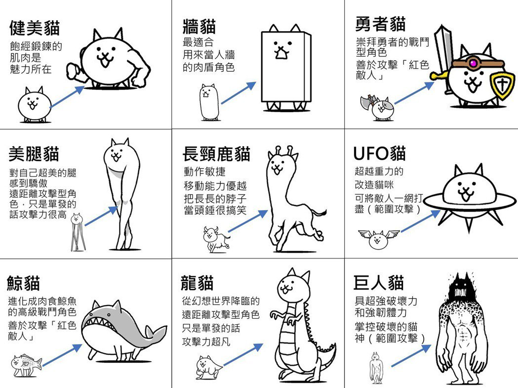 ▲《大家一起 貓咪大戰爭WEB》9隻基本款怪咖貓咪升級後,會變成什麼模樣?