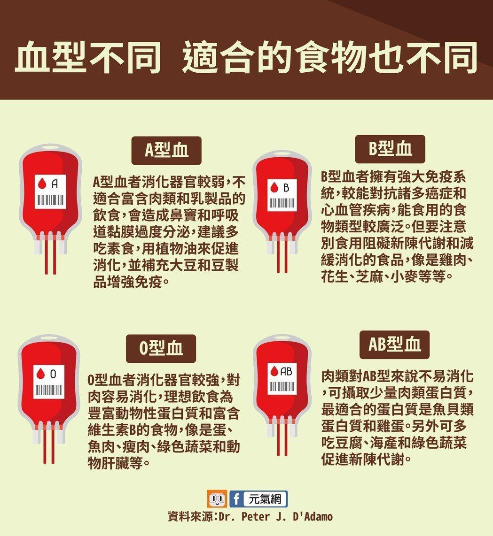 血型決定飲食!你是何種血型 適合的食物也不同。製圖/黃琬淑