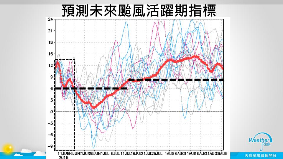 賈新興指出,7月15日中旬後,預估的西北太平洋季風就將開始,或許有機會醞釀颱風生...