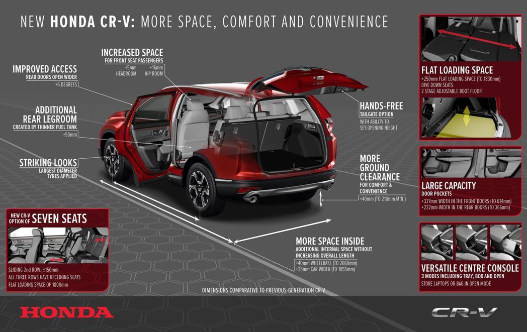 歐規Honda CR-V雖然比日規更晚,排定在今年秋季開始販售,但在日前率先釋出...