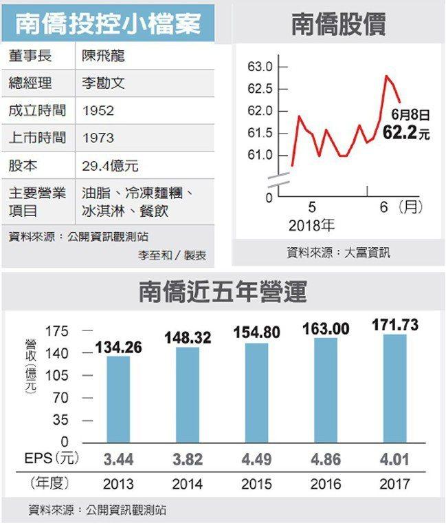 南僑投控小檔案、南僑股價、南僑近五年營運 圖/經濟日報提供