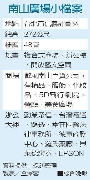 南山廣場小檔案資料提供/採訪整理 製表/仝澤蓉