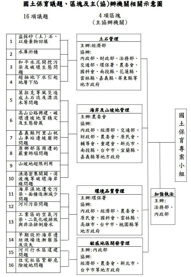 圖/翻攝行政院「國土保育專案小組」會議記錄
