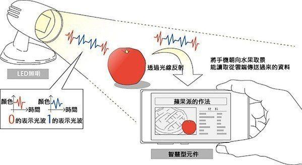 圖5 : 利用LED的瞬間點滅與不同光色的搭配,將資訊的傳送過程隱藏在LED之中...