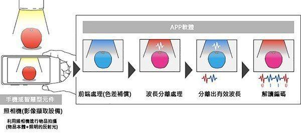 圖6 : APP軟體必須經過相當長時間的實驗和調整,使得接收到的反射光不會因為材...