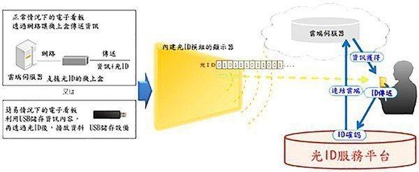 圖10 : 日本Panasonic 同樣是善用LED的特殊能力,開發出稱之為「光...