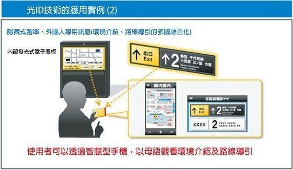 圖11 : 光ID技術活用案例(1) (source:Panasonic)