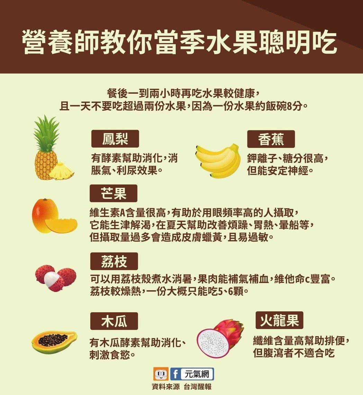 當季盛產水果(香蕉、木瓜、荔枝、鳳梨、芒果等)怎麼吃?製圖/黃琬淑