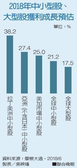 2018年中小型股、大型股獲利成長預估資料來源:摩根大通 製表/吳映璠