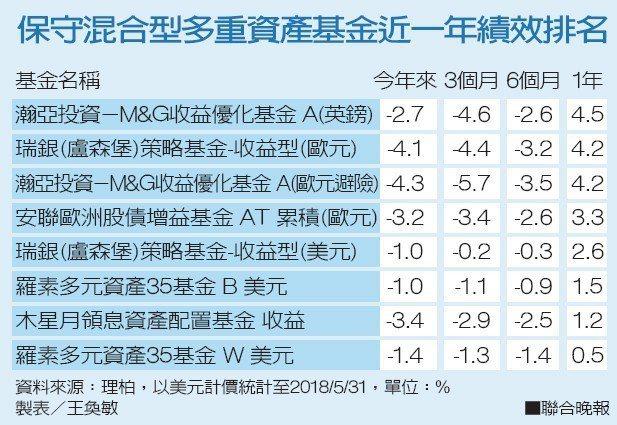 保守混合型多重資產基金近一年績效排名資料來源:理柏 製表/王奐敏