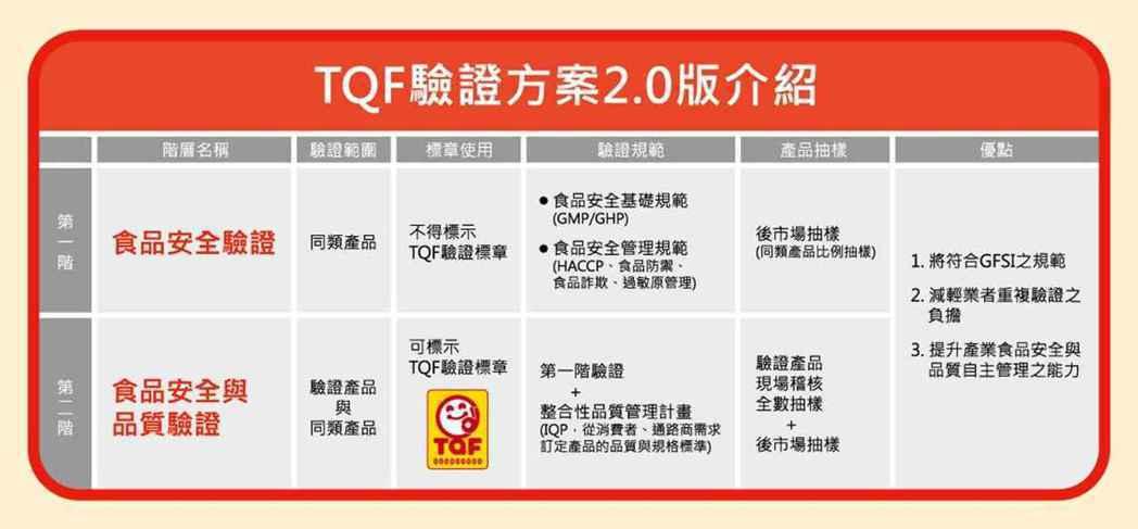 TQF驗證方案2.0圖解。 TQF協會/提供