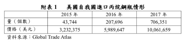 美國自台灣進口丙烷鋼瓶情形 圖片來源:貿易局