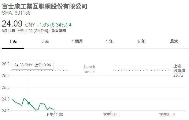 鴻海工業富聯14日早盤股價走勢 資料來源:Google財經